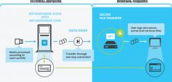 Tường lửa 1 chiều Data dioes : Siêu bảo mật hay siêu đau ?
